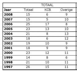 Overzicht 'ongewone gebeurtenissen' 1997-2008