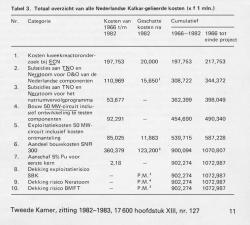 Kosten (in 1982) van Nederlandse deelname aan Kalkar